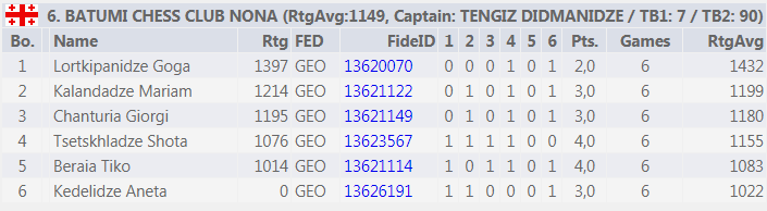 GEO Results 04.04.2021